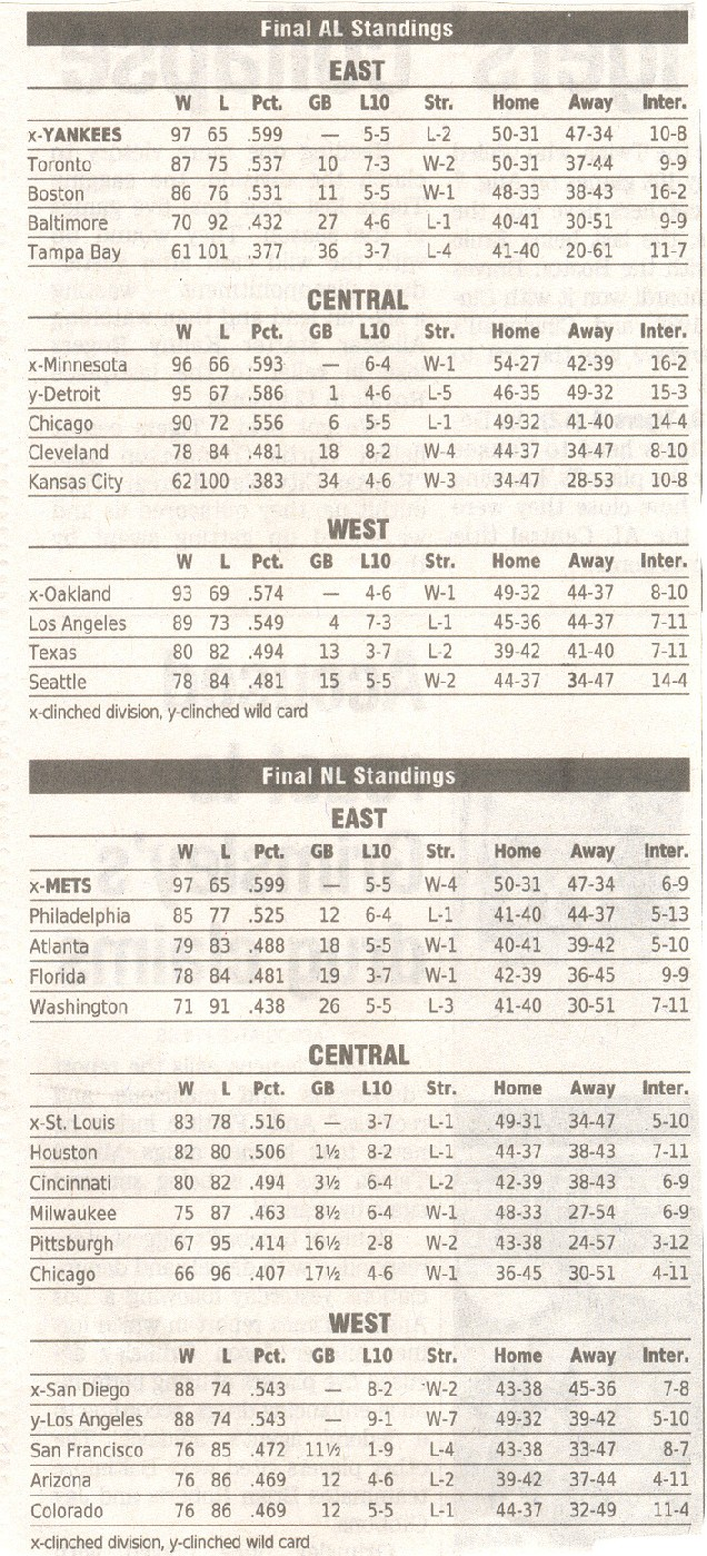 World Series Champions / MLB Final Standings 2001-2018